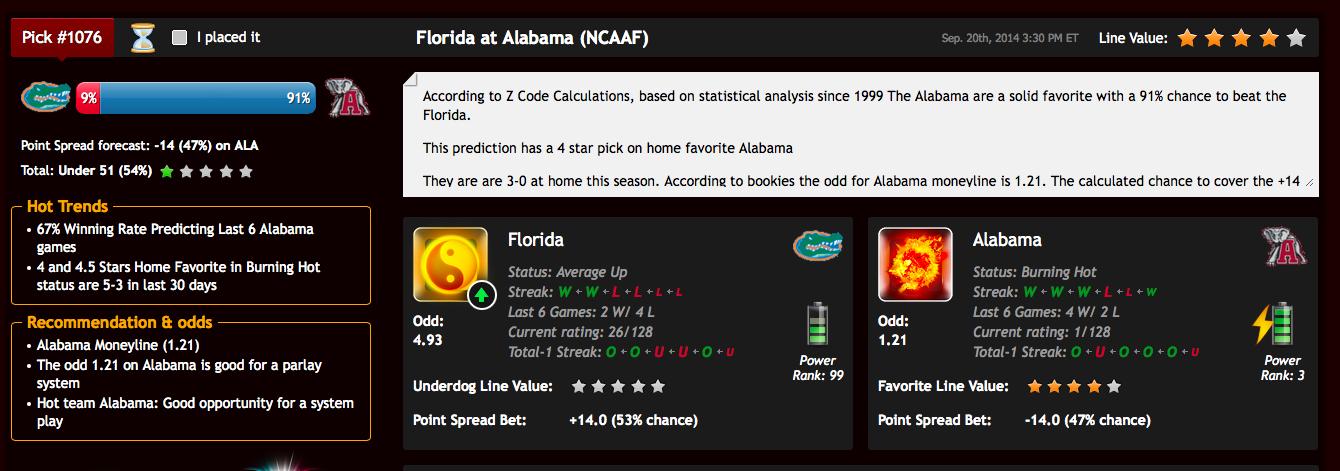 Predicciones del futbol americano NCAA