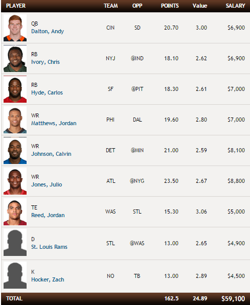todays nba fantasy picks bovada login