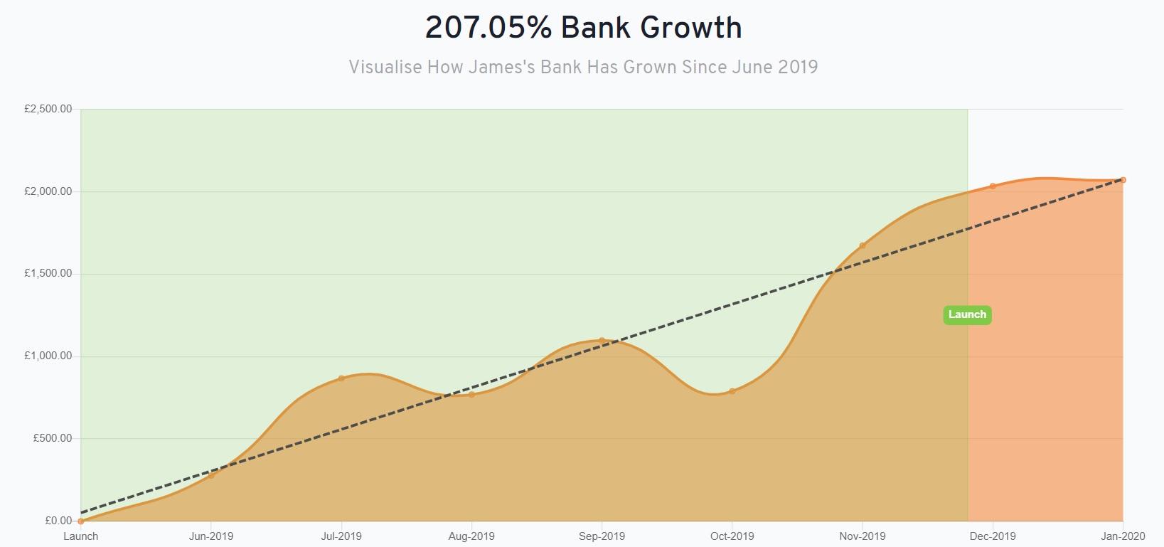 growth2