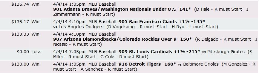 pronósticos para la MLB