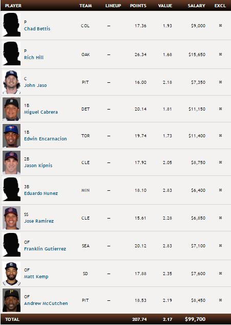 MLB Fantasy Sports