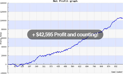 + $42,595 Profit and counting!